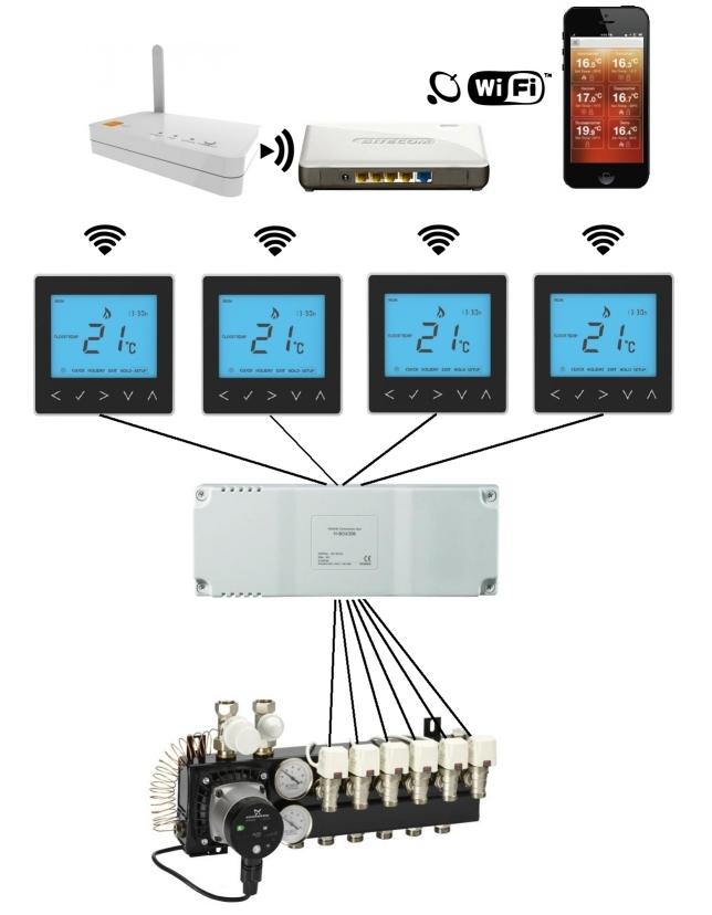Heatnet vloerverwarming - Een kamer regelen ...