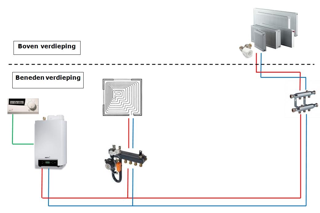vloerverwarming en radiatoren op 1 ketel