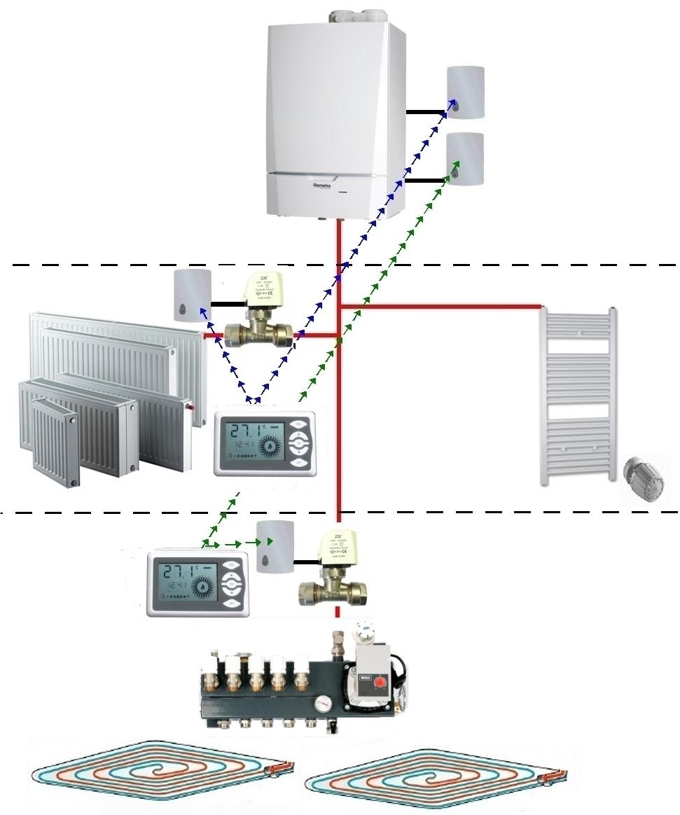 Cv ketel geschikt voor vloerverwarming