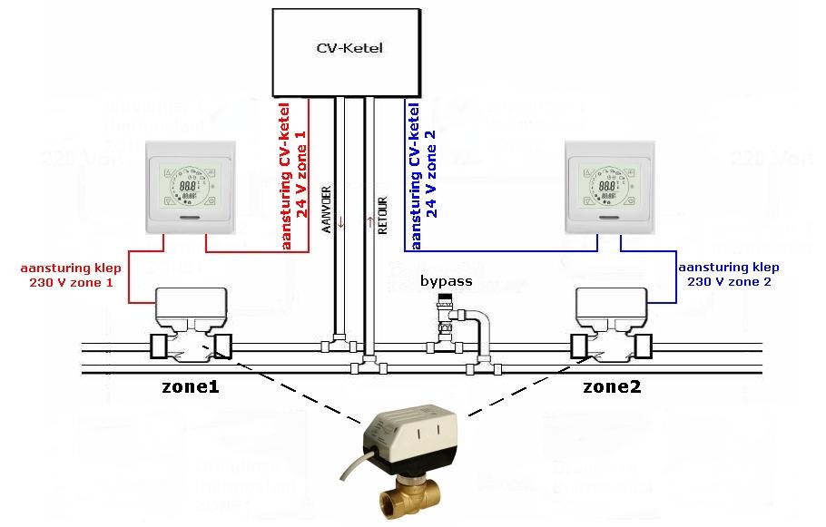 New Heatnet Vloerverwarming CF03